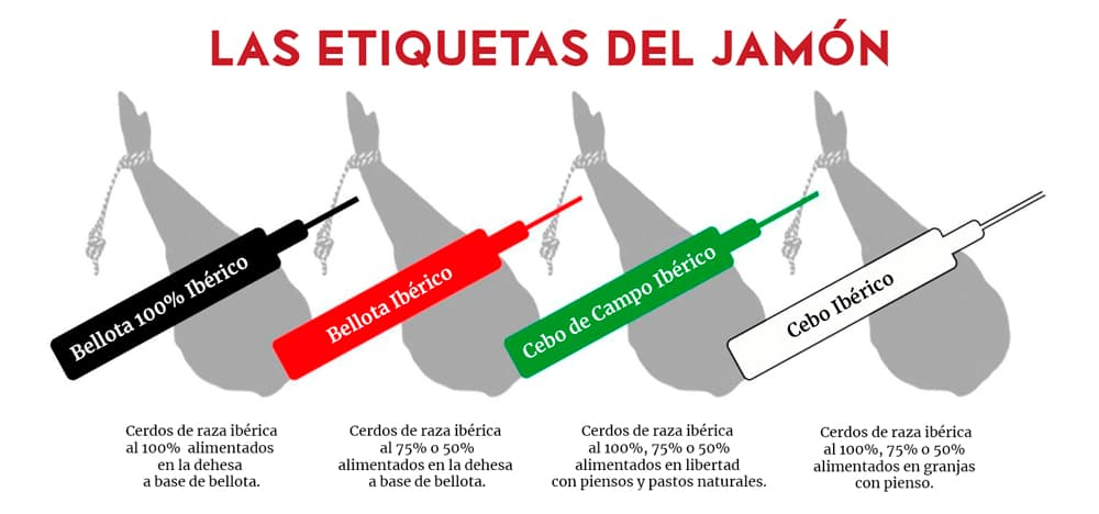 etiquetas jamón iberico